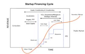 Startup Company Wikipedia