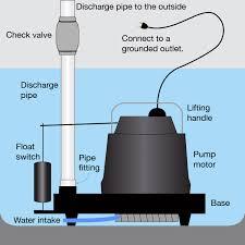 sump pump buying guide sump pump diagram