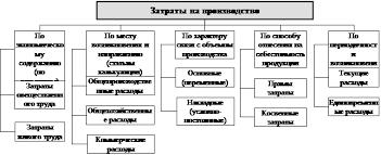 Реферат Анализ себестоимости промышленной продукции Реферат Анализ себестоимости промышленной продукции