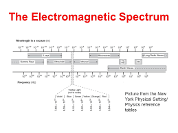 9 the electromagnetic spectrum picture from the new york physical setting physics reference tables