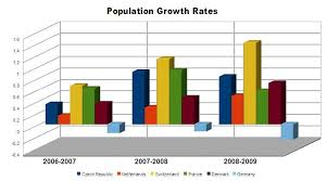 European Population Growth Trends During The Crisis