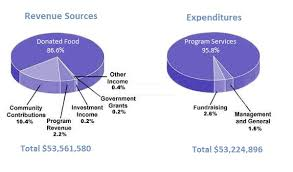 Chart Charity The Pie Chart Shows The Amount Of Money That A Childrens