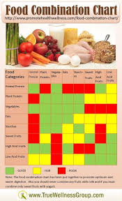 Natural Hygiene Food Combining Chart Food Combination Chart Provides Healthy Clean Eating Tips