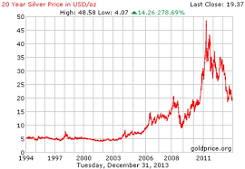 Silver Price Growth Chart Royal Sovereign Bullion