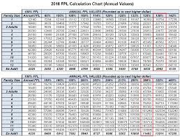 2018 Medi Cal Income Eligibility Chart Ask Me San Diego