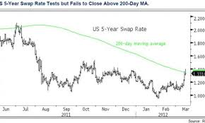 Chart Of The Day Us 5 Year Swap Rate Tests But Fails To
