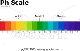 Color Chart For Universal Indicator Vector Art The Ph Scale Clipart Drawing Gg99414038 Gograph