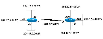 Ip Addressing And Subnetting For New Users Cisco