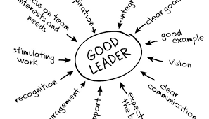 Be The Leader Yourself Or Hire A Team Leader What Would Be The