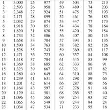 Nfl Draft Point Chart The Nfl Draft Value Chart Compared To The Proposed Valuation