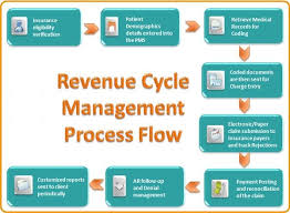 Revenue Cycle Management Flow Chart Revenue Cycle Management Process Flow Medical Billing