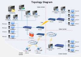 network diagram examplestopology diagram examples