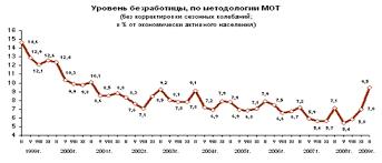 Реферат Безработица и политика занятости Численность безработных и уровень безработицы в феврале 2009г были в среднем на треть ниже чем в феврале 1999г когда было отмечено их максимальное