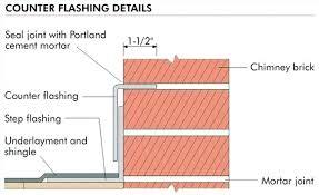 roof flashing details step 4 corrugated metal roof flashing details