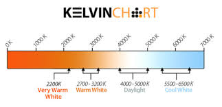 Light K Chart Led Colour Temperatures And How To Choose The Best Ones