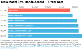 Tesla Model 3 Cheaper Than Honda Accord 15 Cost
