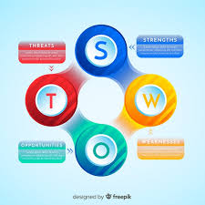 Strengths Weaknesses Swot Graphic Strengths Weaknesses Opportunities And