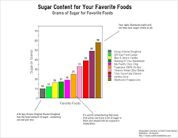 Sugar Levels In Vegetables Chart How Much Sugar Is In Your Favorite Foods Business 2 Community
