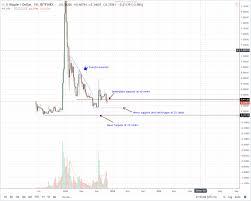 Satoshi Nakamotos Wallet Bitstamp Ripple Price Vigesima