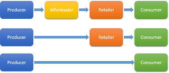 Channel Of Distribution Chart Marketing In The Beer Industry