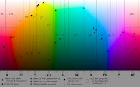 Cmyk Color Chart Stunning FileColormap44png Wikipedia