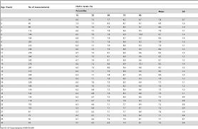 Hgb A1c Conversion Chart Hba1c Conversion Table Hba1c Conversion Table 2019 10 28
