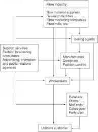 Fashion Flow Chart Size Of The Fashion Market Fashion Marketing Zabanga