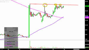 Pg E Corporation Pcg Stock Chart Technical Analysis For 01 29 2019