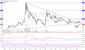 Imlff Chart Ideas And Forecasts On Inmed Pharmaceuticals Inc Otc