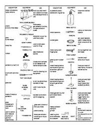 Laboratory Equipment Reference Chart Over 30 Apparatus