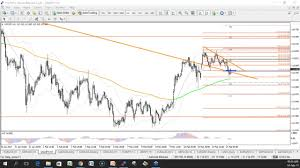 How To Analyse Forex Charts Analysing Forex Market With Chart Patterns Channels And Fibonacci
