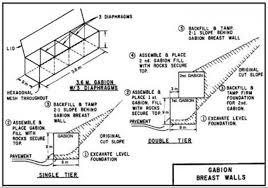 gabion walls asia pacific adaptation