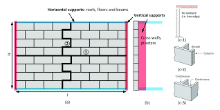 Support Conditions Of A Plain Masonry Wall A Front View