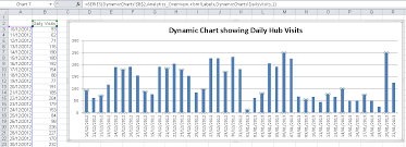 Creating Dynamic Charts Using The Offset Function And Named