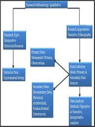 Flow Chart Of Primary And Secondary Data Flow Diagram Of Research Methodology Adopted For The