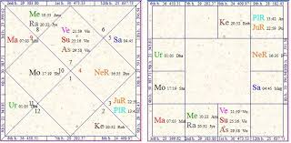 Vedic Astrology Research Portal Business In Vedic Astrology