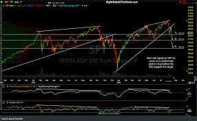 Spy Qqq Swing Targets Right Side Of The Chart