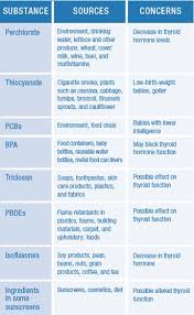 Hormones And Their Functions Chart The Thyroid And The Environment Empoweryourhealth Org