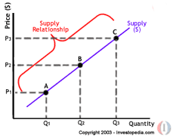 Supply Curve Chart Economics Blog Igcse Gceo Level Notes Demand And Supply