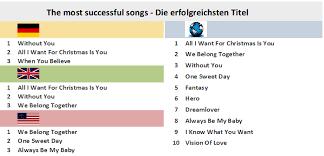 Octave Range Chart Mariah Carey Chart History
