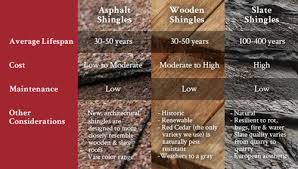 Roof Comparison Roofing Comparison Chart Which Roofing