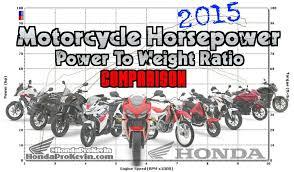 2015 Motorcycle Horsepower Chart Model Lineup Comparison