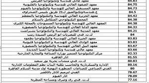 مؤشرات.. تنسيق المعاهد الصناعية للدبلومات لنظام ال3 وال5 سنوات - كورة في  العارضة