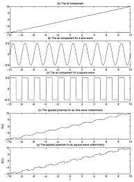 sweet a the dc component of applied potential b an ac sine wave period fig large