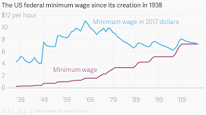 The Us Federal Minimum Wage Since Its Creation In 1938