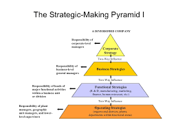 strategic management models and diagrams    gradual evolutionary change    the strategic making pyramid i corporate