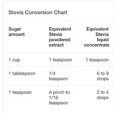 Adhd Equivalency Chart Sugar Splenda Stevia Conversion Chart In 2019 Stevia