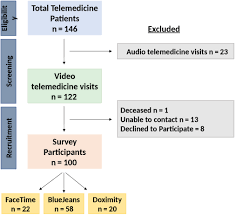 Telemedicine for head and neck ambulatory visits during COVID‐19:  Evaluating usability and patient satisfaction - Layfield - 2020 - Head  & Neck - Wiley Online Library