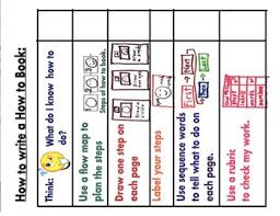 Tc Differentiated How To Writing Paper Bundle Anchor Charts