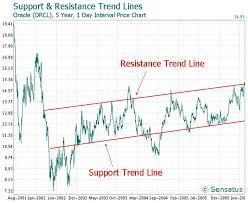 Trend Line Technical Analysis Wikipedia